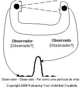 Observador e Observado